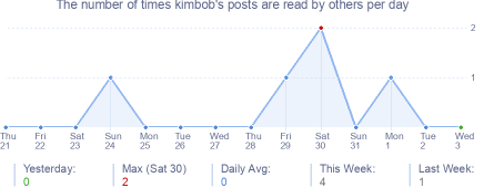 How many times kimbob's posts are read daily
