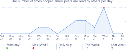 How many times cooper.james's posts are read daily
