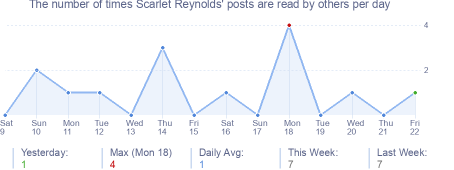 How many times Scarlet Reynolds's posts are read daily