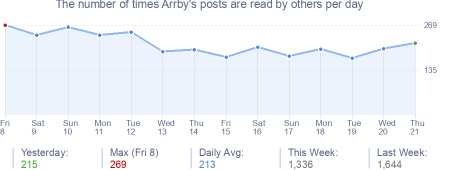 How many times Arrby's posts are read daily