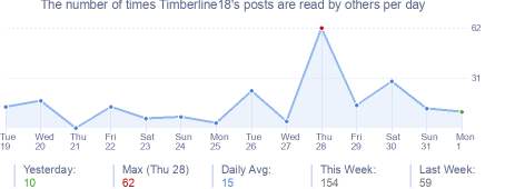 How many times Timberline18's posts are read daily
