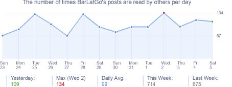 How many times BarLatGo's posts are read daily