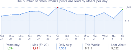 How many times irman's posts are read daily