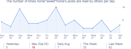 How many times home*sweet*home's posts are read daily