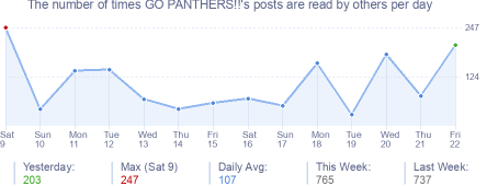 How many times GO PANTHERS!!'s posts are read daily