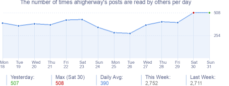 How many times ahigherway's posts are read daily