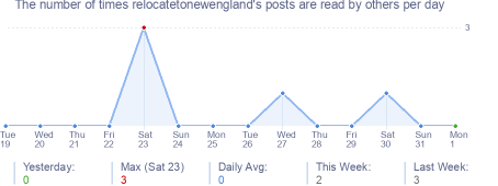 How many times relocatetonewengland's posts are read daily