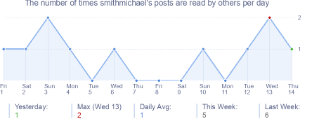 How many times smithmichael's posts are read daily