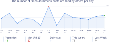 How many times 4rummer's posts are read daily