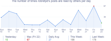 How many times robretpd's posts are read daily