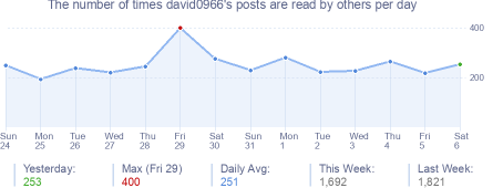 How many times david0966's posts are read daily