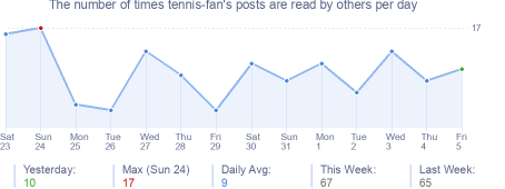 How many times tennis-fan's posts are read daily