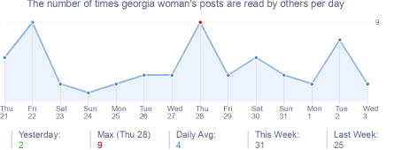 How many times georgia woman's posts are read daily