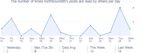 How many times northbound95's posts are read daily