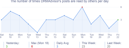 How many times DRMAdvisor's posts are read daily