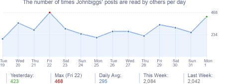 How many times Johnbiggs's posts are read daily