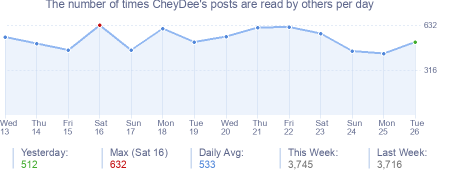 How many times CheyDee's posts are read daily