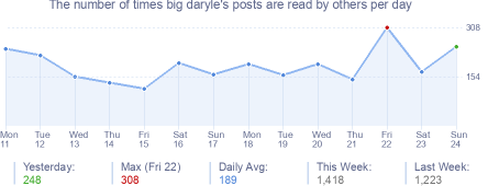 How many times big daryle's posts are read daily