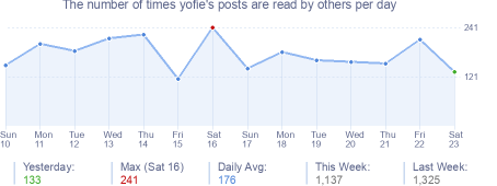 How many times yofie's posts are read daily