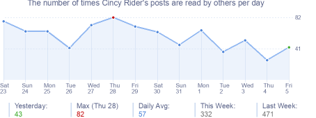How many times Cincy Rider's posts are read daily