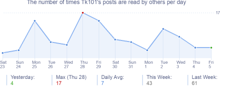How many times Tk101's posts are read daily