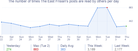 How many times The East Frisian's posts are read daily