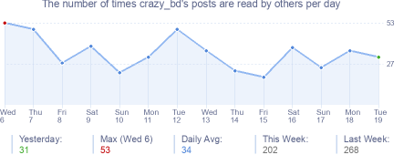 How many times crazy_bd's posts are read daily