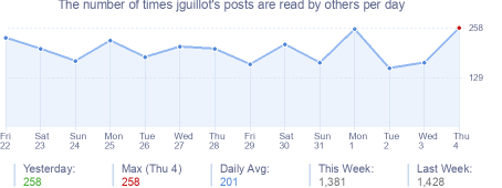 How many times jguillot's posts are read daily