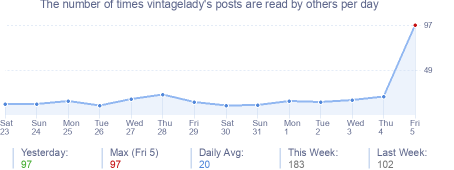 How many times vintagelady's posts are read daily