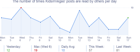 How many times KidsinVegas's posts are read daily