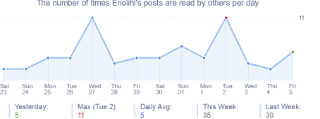 How many times Enolihi's posts are read daily