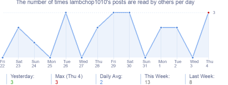 How many times lambchop1010's posts are read daily