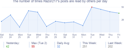 How many times Razor217's posts are read daily