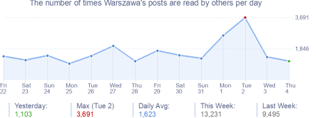 How many times Warszawa's posts are read daily