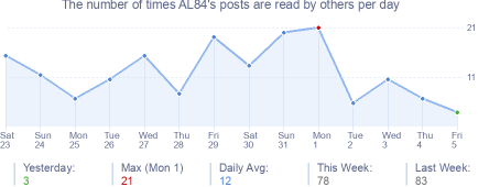 How many times AL84's posts are read daily
