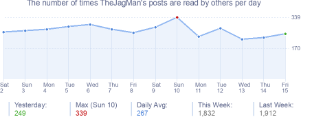 How many times TheJagMan's posts are read daily
