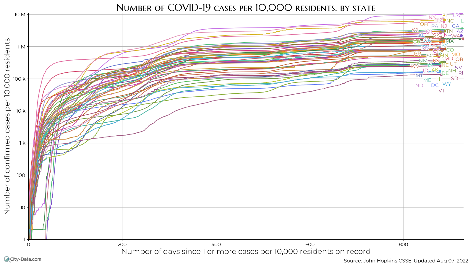 Coronavirus (COVID-19) cases by state