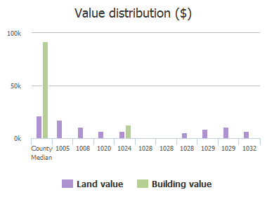 Value distribution ($) of Abbott Road, Columbia, SC: 1005, 1008, 1020, 1024, 1028, 1028, 1028, 1029, 1029, 1032