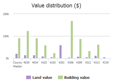 Value distribution ($) of Abingdon Road, Columbia, SC: 4030, 4034, 4102, 4103, 4201, 4306, 4309, 4312, 4313, 4319