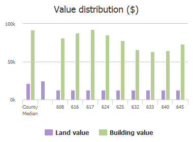 Value distribution ($) of Amberley Road, Columbia, SC: 608, 616, 617, 624, 625, 632, 633, 640, 645