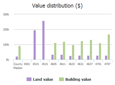 Value distribution ($) of Arcadia Road, Forest Acres, SC: 4501, 4515, 4515, 4605, 4611, 4625, 4631, 4637, 4701, 4707