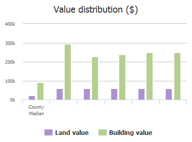 Value distribution ($) of Ashley Place, Forest Acres, SC