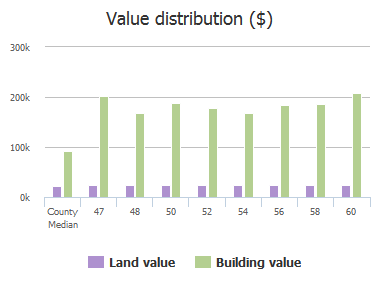 Value distribution ($) of Barony Place Circle, Dentsville, SC: 47, 48, 50, 52, 54, 56, 58, 60