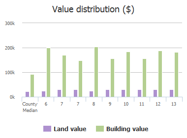 Value distribution ($) of Bay Crossing, Dentsville, SC: 6, 7, 7, 8, 9, 10, 11, 12, 13