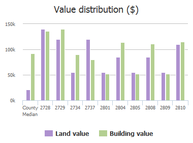 Value distribution ($) of Blossom Street, Columbia, SC: 2728, 2729, 2734, 2737, 2801, 2804, 2805, 2808, 2809, 2810