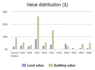 Value distribution ($) of Bluff Road, Columbia, SC: 4200, 4204, 4425, 4430, 4431, 4443, 4500, 4502, 4504, 4508