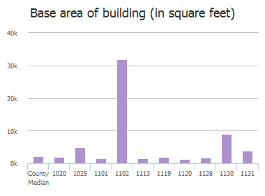 Base area of building (in square feet) of Broad River Road, Columbia, SC: 1020, 1025, 1101, 1102, 1113, 1119, 1120, 1126, 1130, 1131