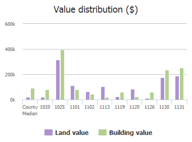 Value distribution ($) of Broad River Road, Columbia, SC: 1020, 1025, 1101, 1102, 1113, 1119, 1120, 1126, 1130, 1131