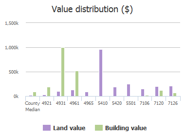 Value distribution ($) of Broad River Road, Columbia, SC: 4921, 4931, 4961, 4965, 5410, 5420, 5501, 7106, 7120, 7126