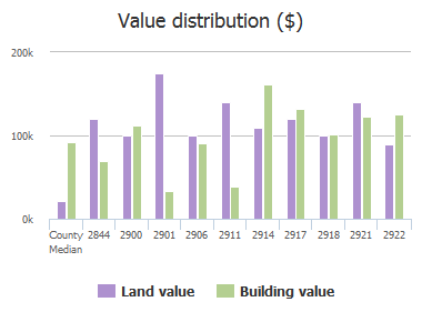 Value distribution ($) of Burney Drive, Columbia, SC: 2844, 2900, 2901, 2906, 2911, 2914, 2917, 2918, 2921, 2922
